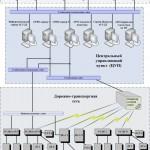 """Структурная схема АСУДД """"Микро"""""""